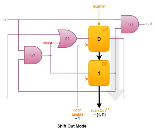 Shift Out mode in Scan Chain