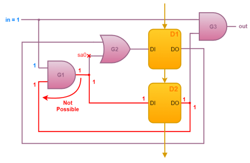 Solving sequential circuit testing problem without Scan Chain