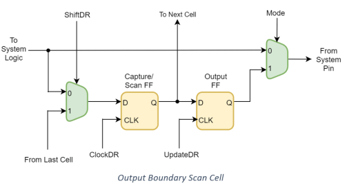 Output Boundary Scan Cell design