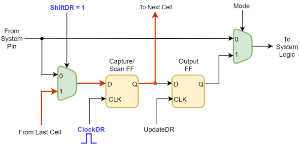Scan operation in Boundary Scan Chain