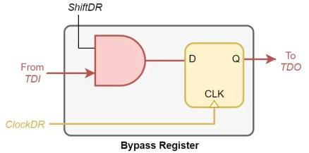 Bypass Register design