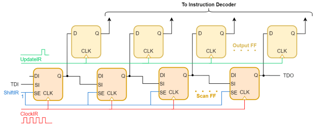 Internal Design of Instruction Register