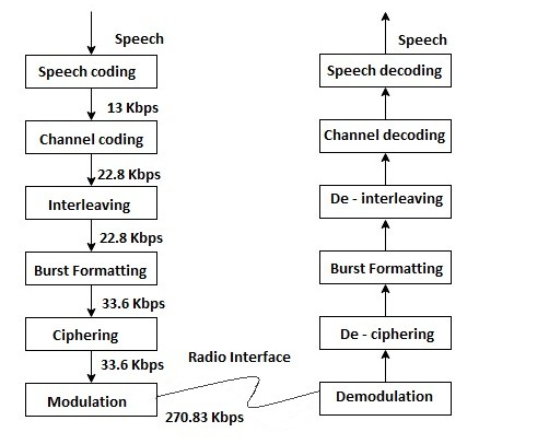 Signal Processing in GSM