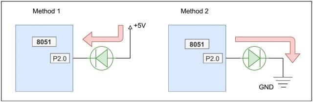 Methods of interfacing LEDs