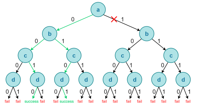 ATPG binary decision tree for four inputs (a, b, c, d)