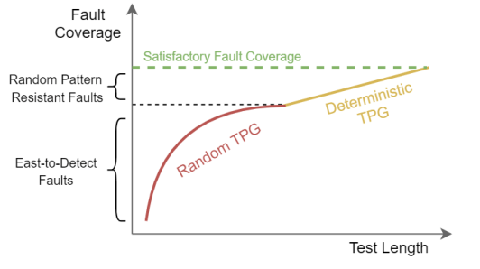 Fault coverage vs Test length graph for Random and Deterministic test pattern generation