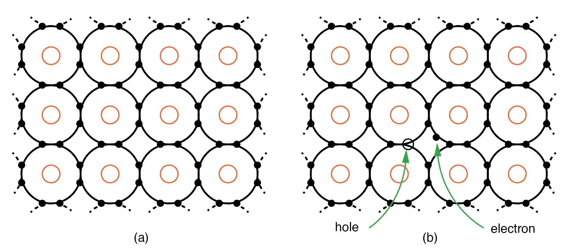 2 5 Electrons And Holes