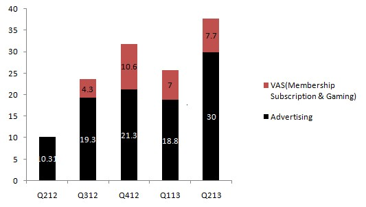 Sina Weibo Revenues(US$ mn)