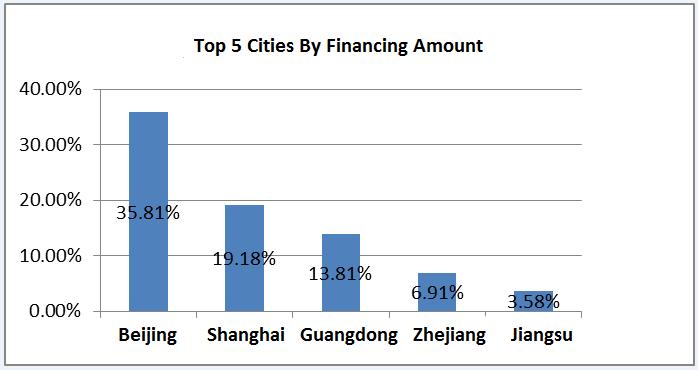 Shanghai-info