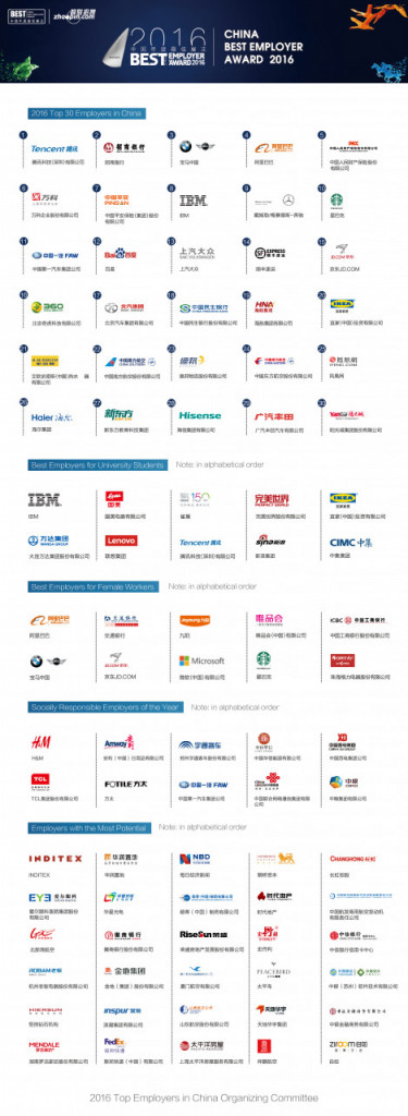 zhaopin-2016-best-employers-awards