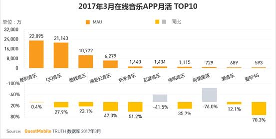 Tencent-backed music streaming services top most popular