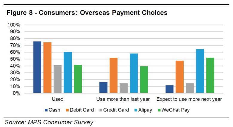 Overseas payment choices