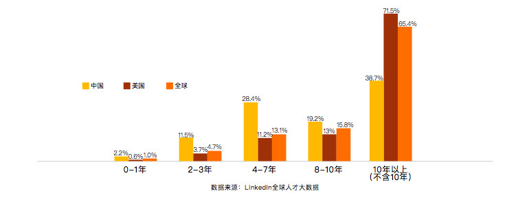 Percentages of AI talent with differing levels of experience. Yellow = China, Red = US, Orange = Global (Image credit: LinkedIn)