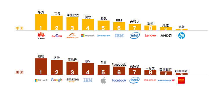 Comparison of the top ten AI employers in terms of core AI roles in China and US (Image credit: LinkedIn)