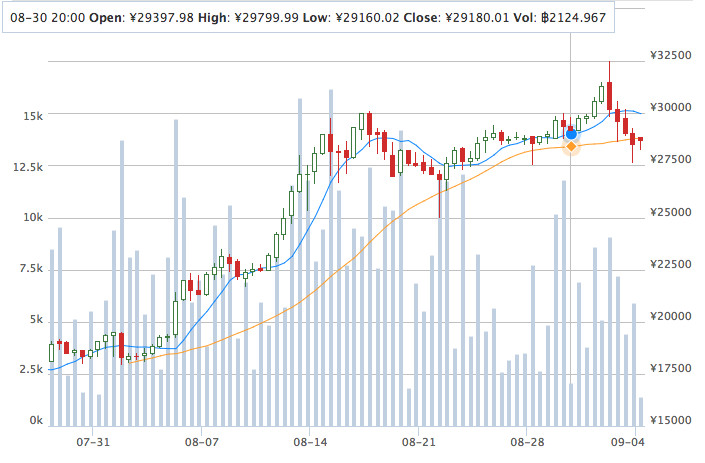Chart of value of the bitcoin cryptocurrency with a slight fall on August 30 (Image credit: Bitcoin China)