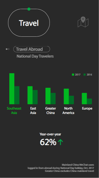 WeChat data October Golden Week travel