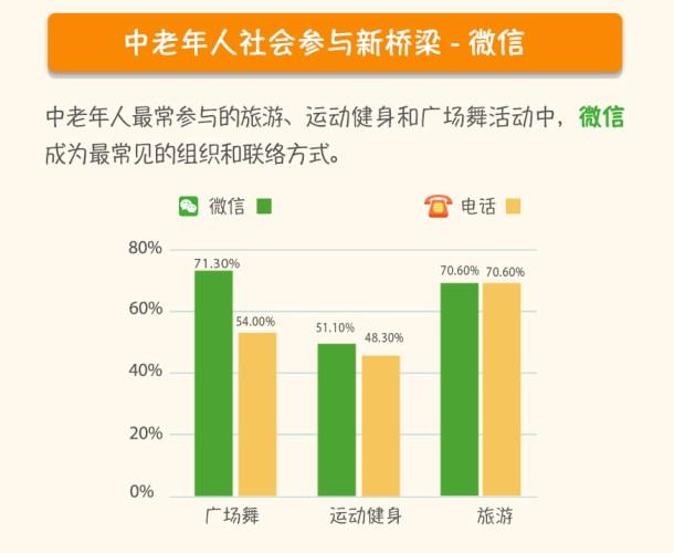 Channels for arranging Tencent Older Internet copy