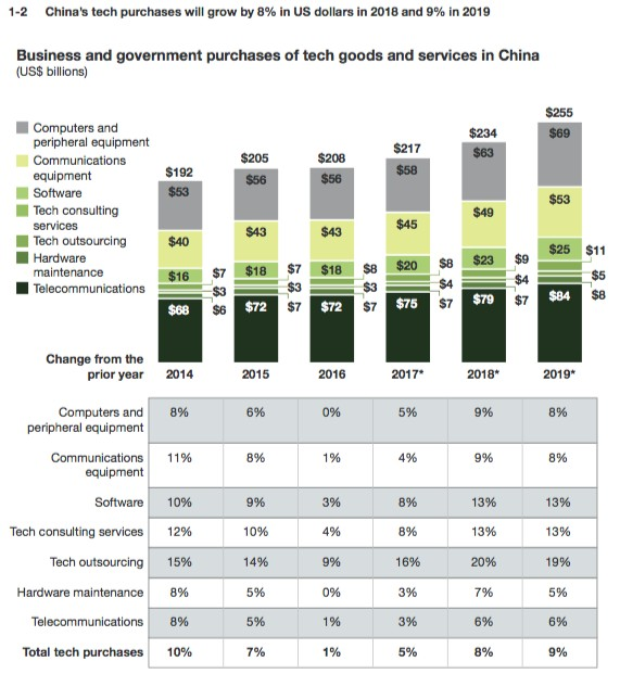 China tech spending