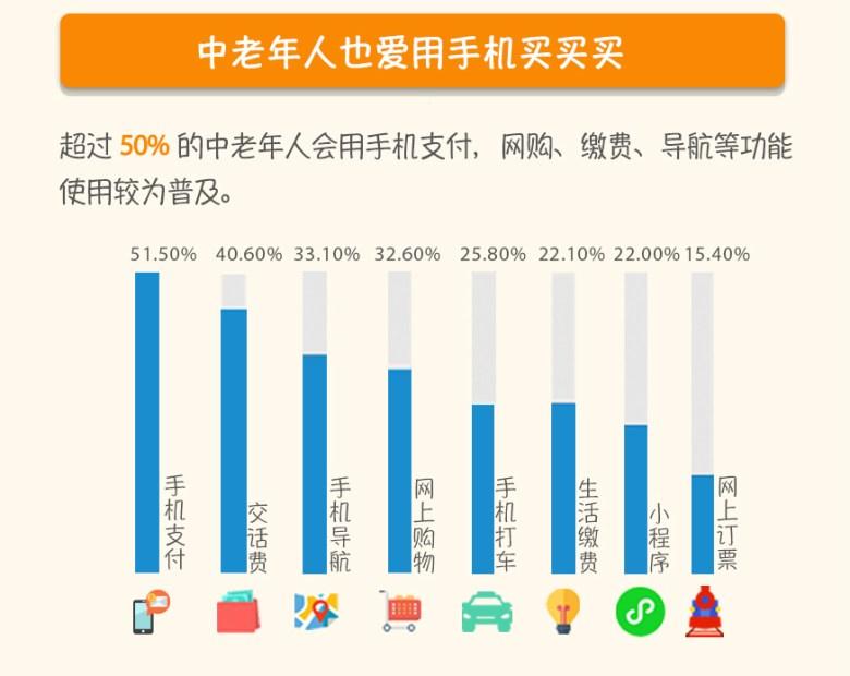 Spending Tencent Older Internet copy