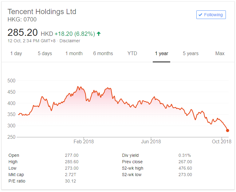 tencent chinese tech stocks