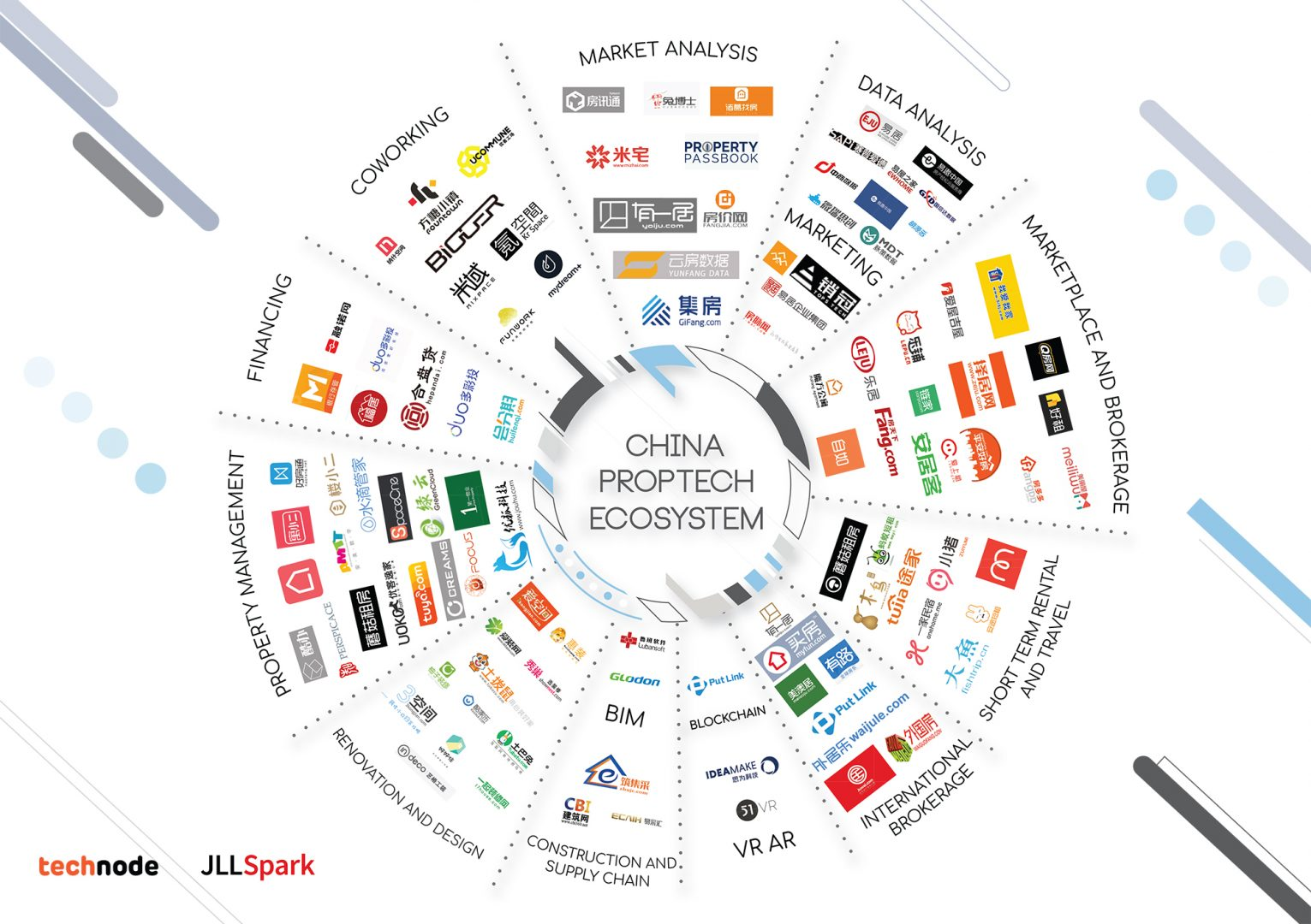 Infographic: China's proptech space and 3 key takeaways · TechNode