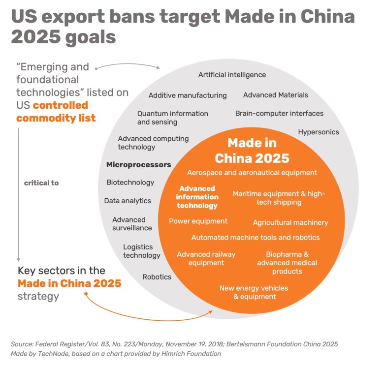 Us export controls made in china 2025