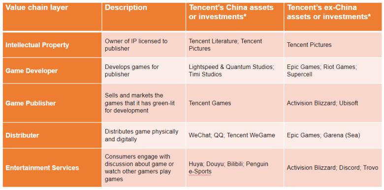 Tencent Value chain layer description