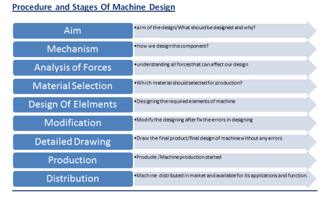 Machine Design Process