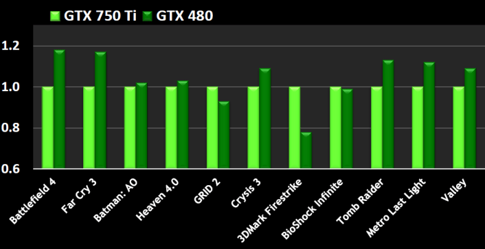 GTX 750 TI VS GTX 480 (PERFORMANCE)