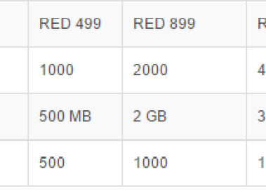 Vodafone Red Plan For Postpaid with All in one Voice, Data and SMS Offer