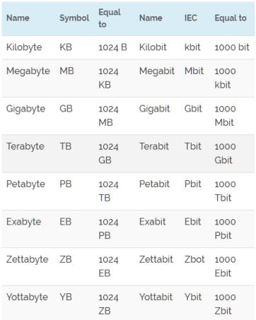 kb vs mb vs gb