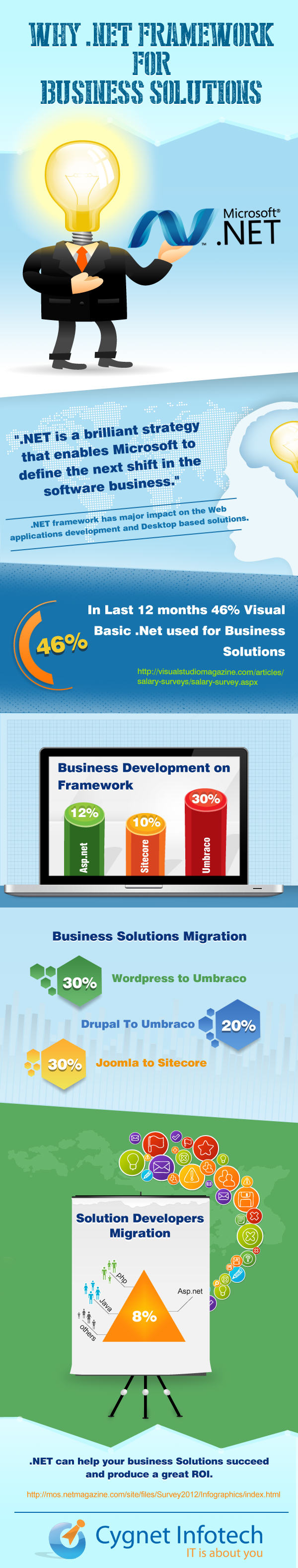 DotNet Infographic