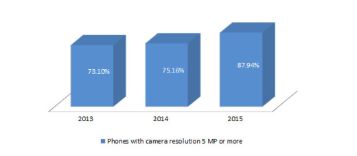 camera resolutions 5MP