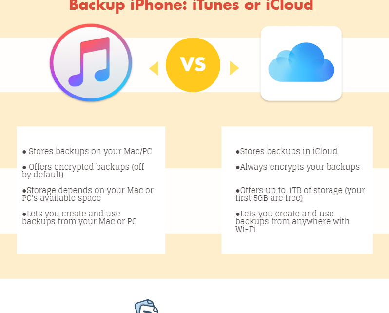 Ways to Backup iPhone