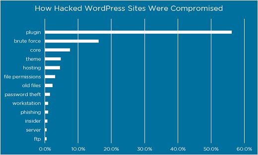 Hacked WordPress Sites