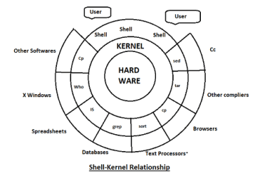 what is shell and kernel in unix