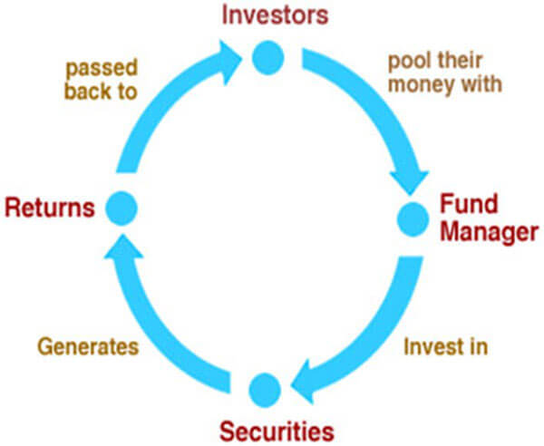 types of mutual funds in India with examples