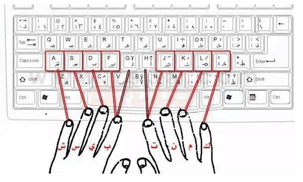طريقة الكتابة علي لوحة المفاتيح كالمحترفين