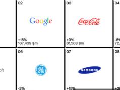 العلامات التجارية الاعلي قيمة في العالم