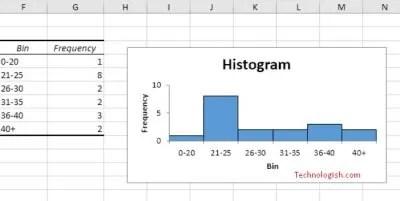 histogram excel