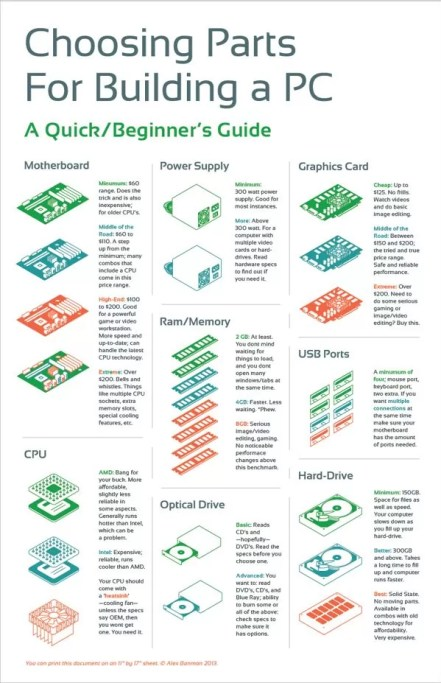 Infographic of Computer Hardware