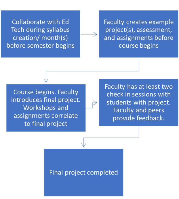 Five blue boxes with five blue arrows to show steps in a process for technology projects.