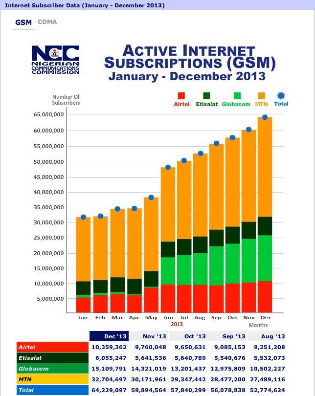 Nigeria Telecoms Market Data