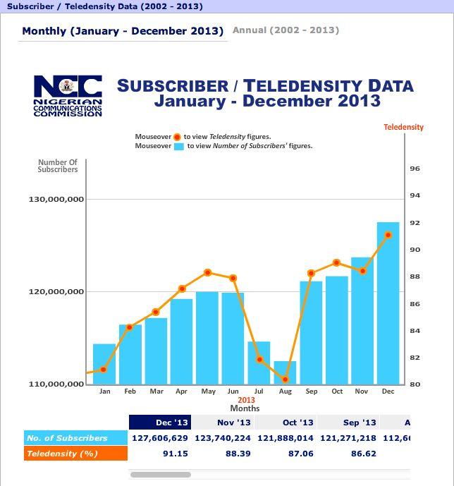 Nigeria Teledensity Data