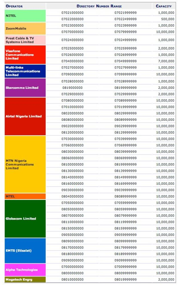 National Number Allocation Directory       Source: NCC