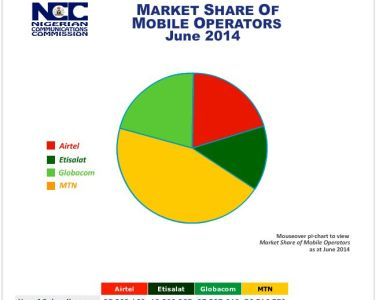 Nigeria Telecoms Market Share by Operators