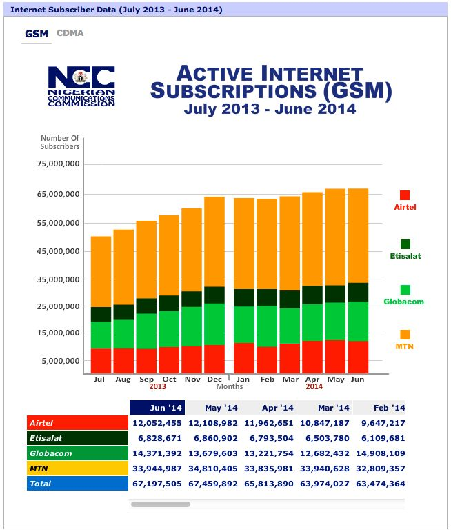 Nigeria ranked 134th on global ICT Development Index