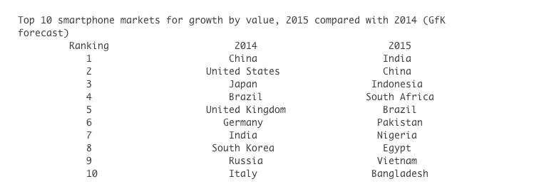Nigeria device market, Nigeria among <img class=
