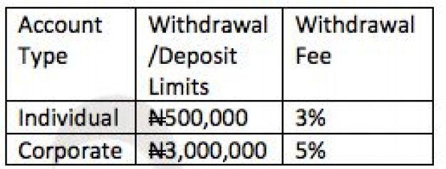 cumulative limits