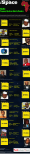 Technology Times Infographic: Nigeria frequency spectrum sales by numbers